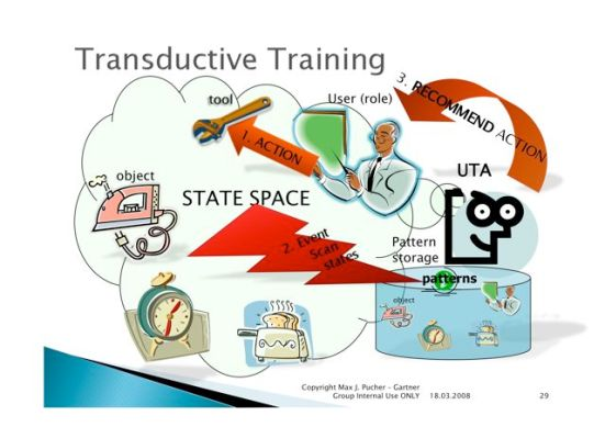 w-transductive-training.jpg