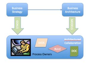architectured collaboration
