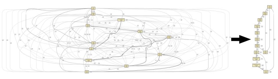 Process Mining with Edge Filtering (Source: Van der Aalst)