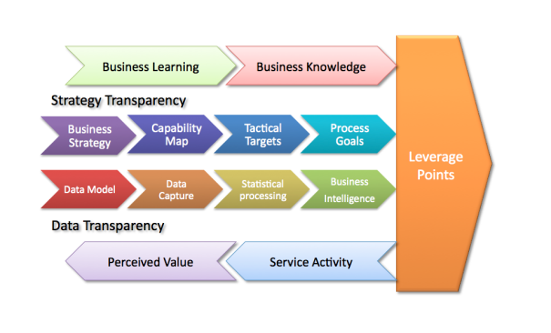Business Intelligence and Leverage Points
