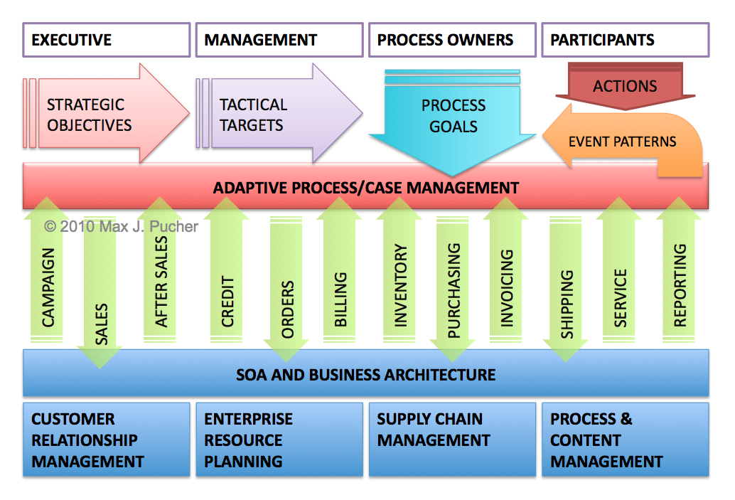 business process management strategy Creating the office of strategy management  consistent view of strategy the process starts sometime in the middle of the  management strategy business.