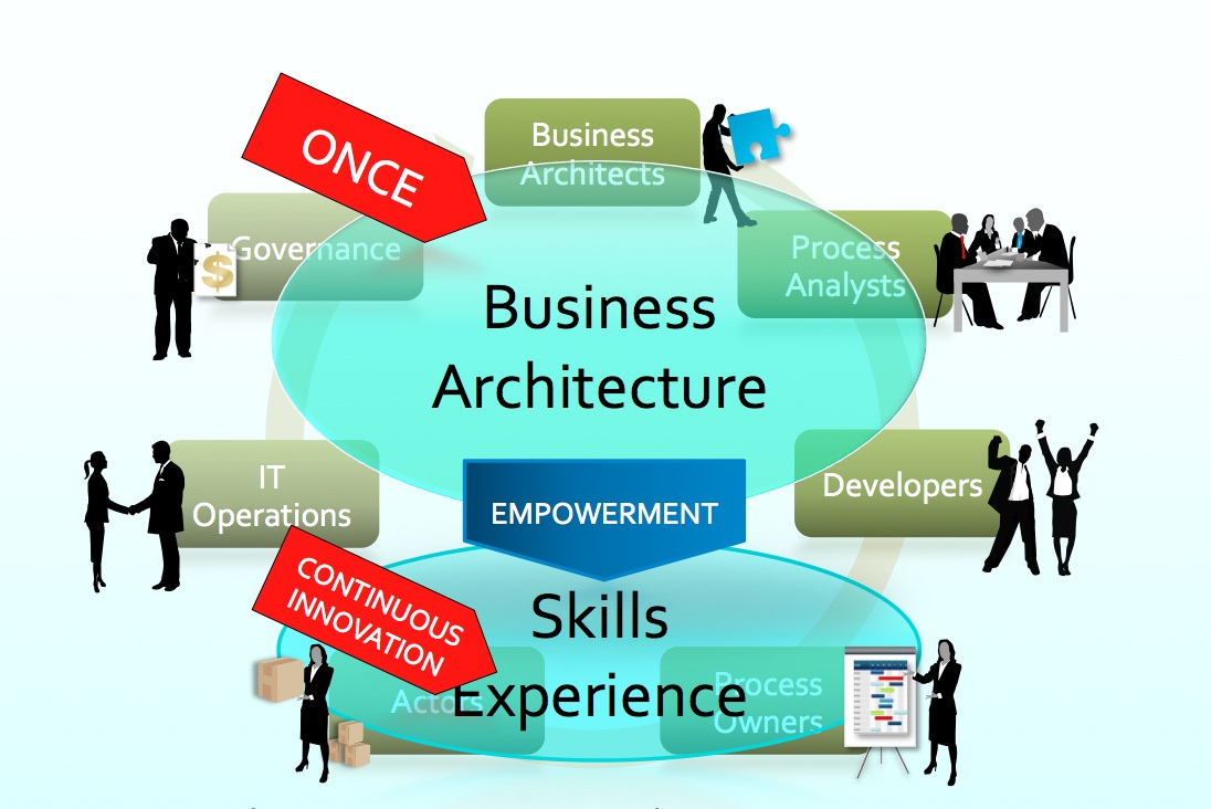 Business Architecture Defines The Process Language. Internet Service Providers Athens Ga. Self Storage Units Indianapolis. 24 Month No Interest Credit Card. Electronic Design Solutions 121 Car Rental. Best Teak Outdoor Furniture Gallon To Ounces. Comdial Phone System Repair Fafsa Loan Login. Rules For Working In Groups Ford Fusion Car. Old Dominion University Online Degrees