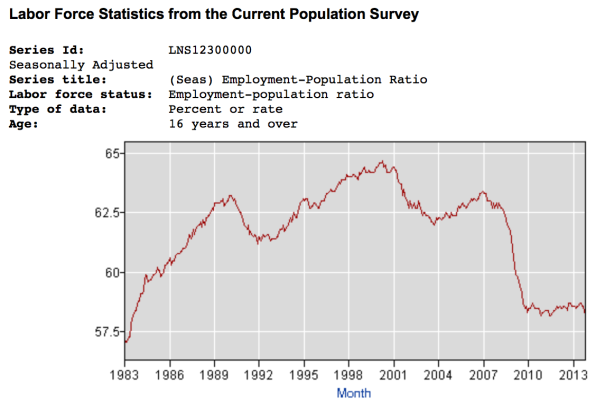 US 30y employment-population ratio