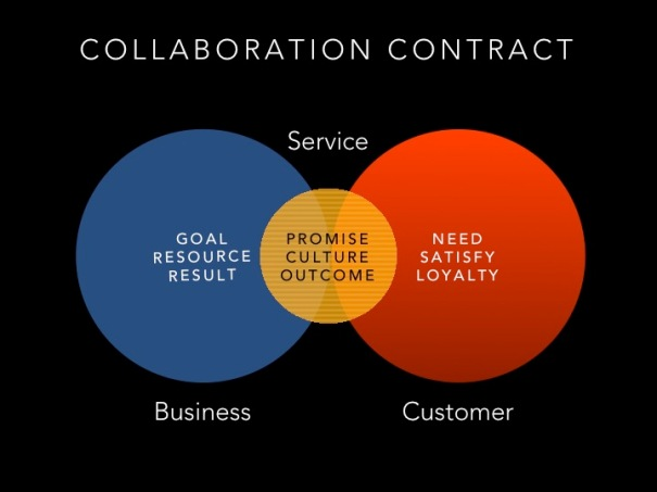 The 'Digital' Collaboration Contract