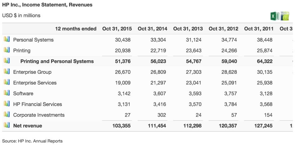 HP revenues